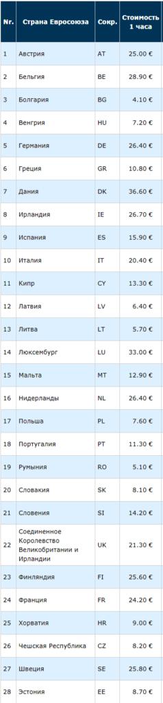 Таблица минимальных ставок оплаты труда в час по Европе
