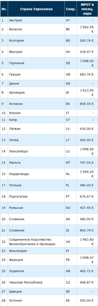 Таблица минимальных зарплат по Европе