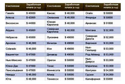 Средняя заработная плата в год по штатам США