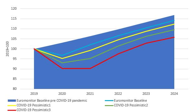 Прогнозы восстановления экономики после коронавируса