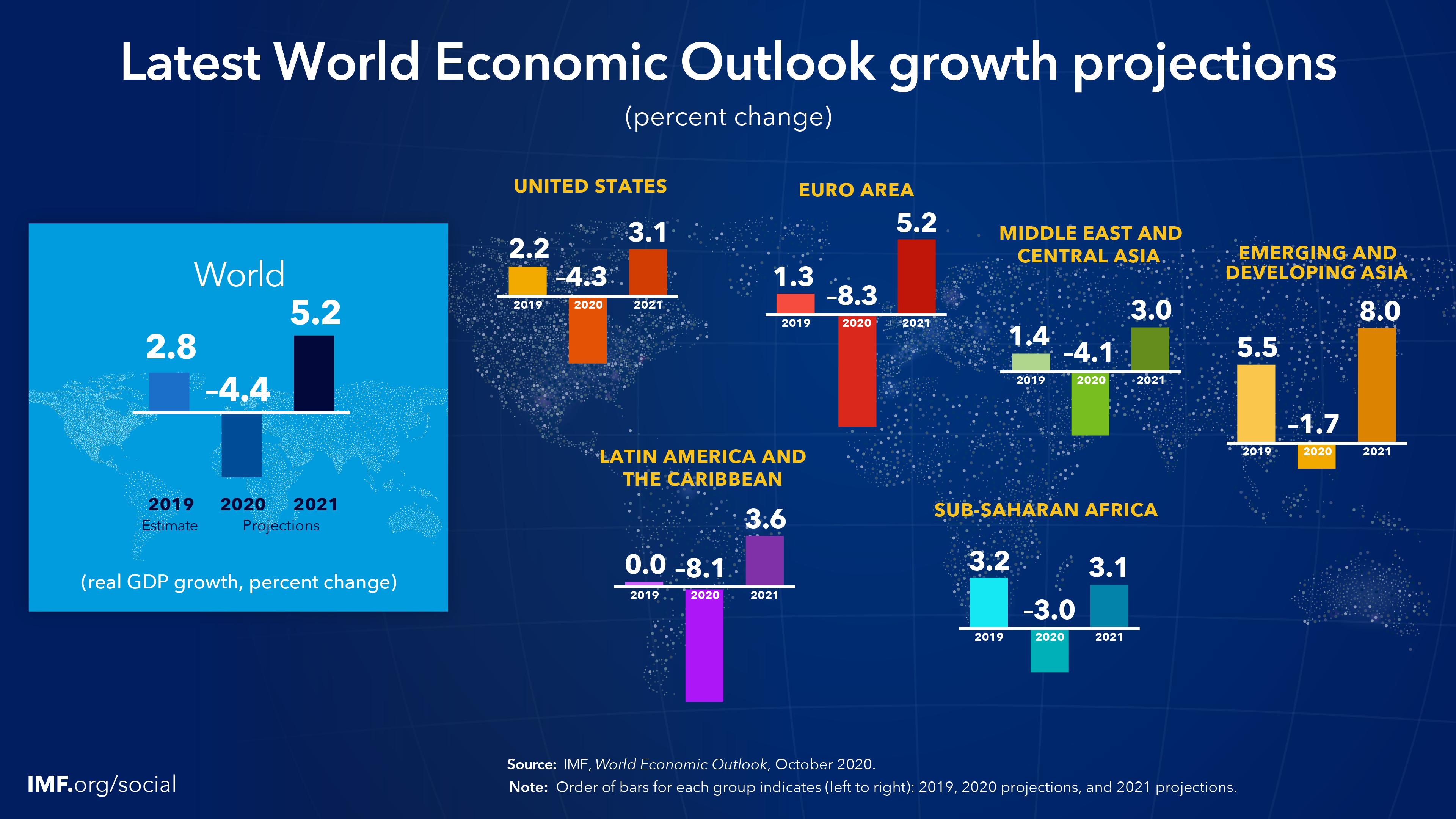 Инфографика регресса мировой экономики в 2020 году
